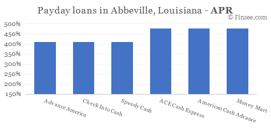 Compare APR of companies issuing payday loans in Abbeville, Louisiana