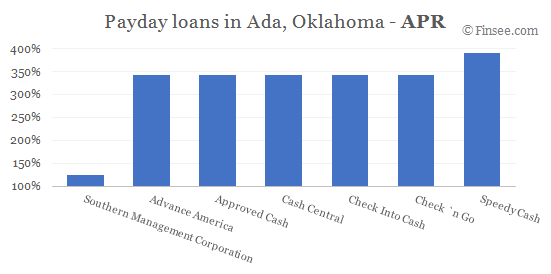 Compare APR of companies issuing payday loans in Ada, Oklahoma