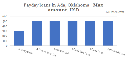 Compare maximum amount of payday loans in Ada, Oklahoma