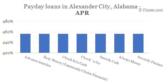Compare APR of companies issuing payday loans in Alexander City, Alabama