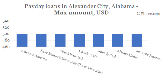 Compare maximum amount of payday loans in Alexander City, Alabama