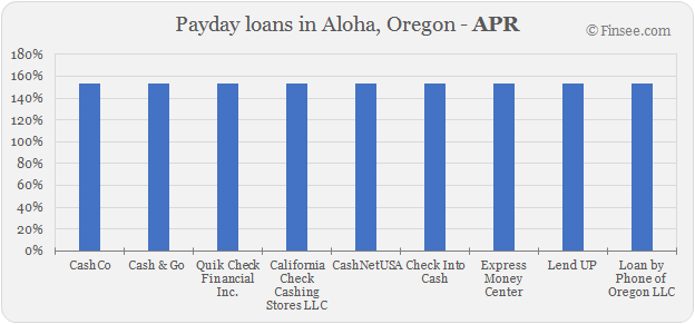 Compare APR of companies issuing payday loans in Aloha, Oregon