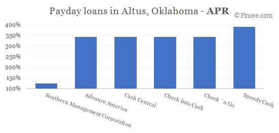 Compare APR of companies issuing payday loans in Altus, Oklahoma