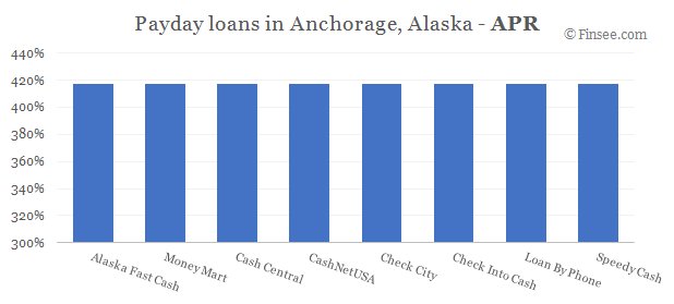 Compare APR of companies issuing payday loans in Anchorage, Alaska