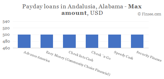 Compare maximum amount of payday loans in Andalusia, Alabama