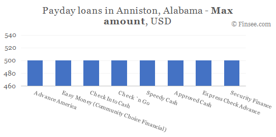 Compare maximum amount of payday loans in Anniston, Alabama
