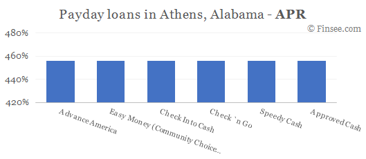 Compare APR of companies issuing payday loans in Athens, Alabama