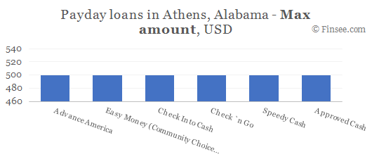 Compare maximum amount of payday loans in Athens, Alabama