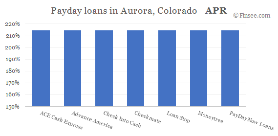 Compare APR of companies issuing payday loans in Aurora, Colorado