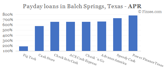 Compare APR of companies issuing payday loans in Balch Springs, Texas