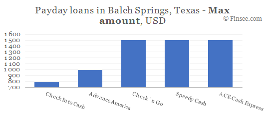Compare maximum amount of payday loans in Balch Springs, Texas
