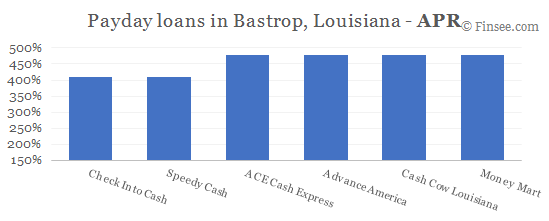 Compare APR of companies issuing payday loans in Bastrop, Louisiana