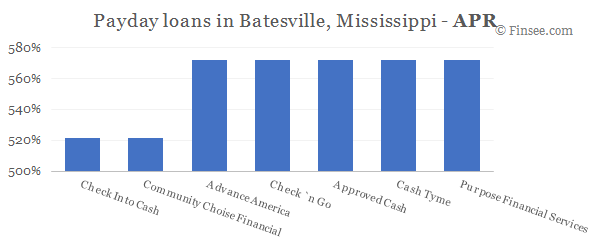 Compare APR of companies issuing payday loans in Batesville, Mississippi