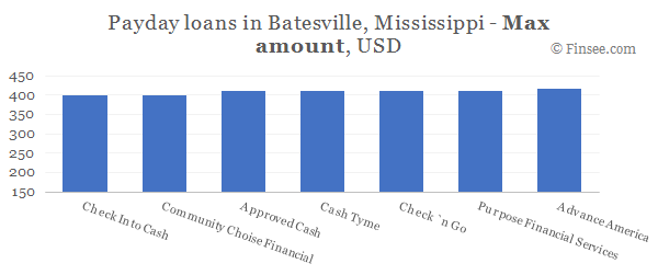 Compare maximum amount of payday loans in Batesville, Mississippi