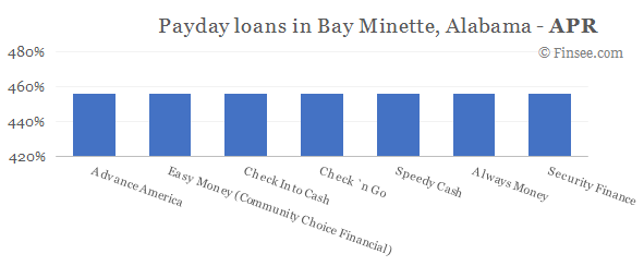 Compare APR of companies issuing payday loans in Bay Minette, Alabama