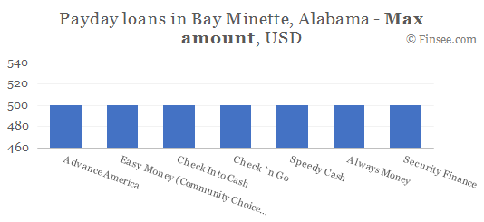 Compare maximum amount of payday loans in Bay Minette, Alabama