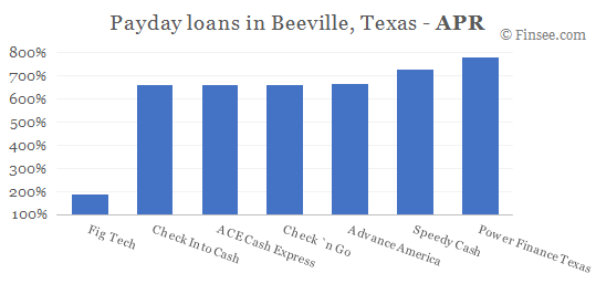 Compare APR of companies issuing payday loans in Beeville, Texas