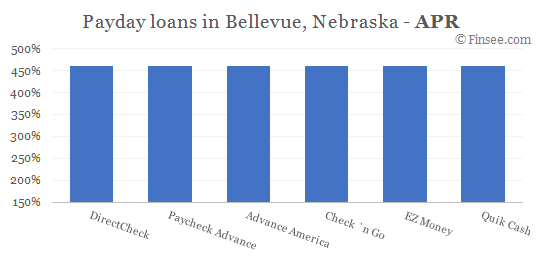 Compare APR of companies issuing payday loans in Bellevue, Nebraska