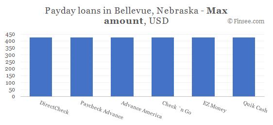 Compare maximum amount of payday loans in Bellevue, Nebraska