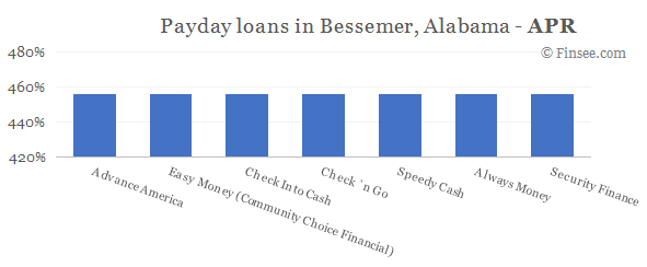 Compare APR of companies issuing payday loans in Bessemer, Alabama