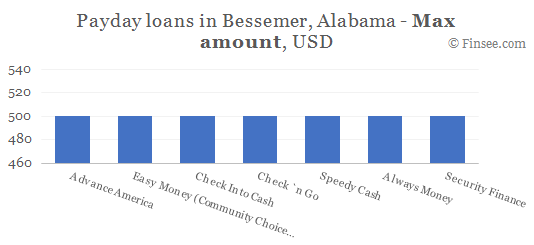 Compare maximum amount of payday loans in Bessemer, Alabama