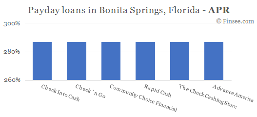 Compare APR of companies issuing payday loans in Bonita Springs, Florida