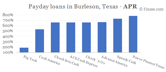 Compare APR of companies issuing payday loans in Burleson, Texas