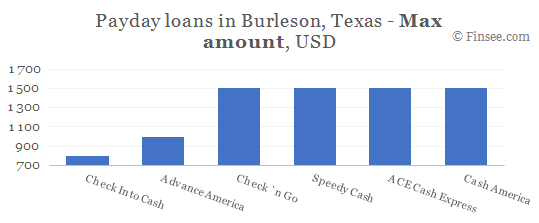 Compare maximum amount of payday loans in Burleson, Texas