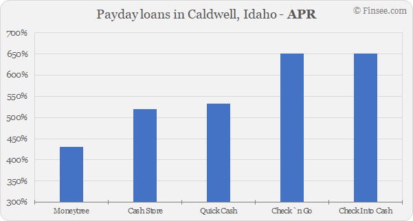 Compare APR of companies issuing payday loans in Caldwell, Idaho