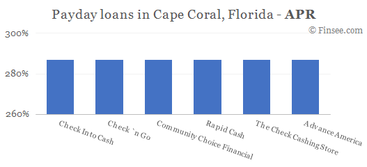 Compare APR of companies issuing payday loans in Cape Coral, Florida