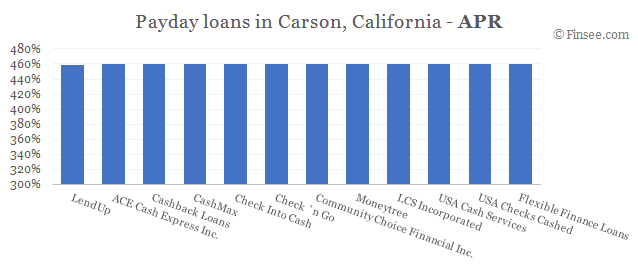 Compare APR of companies issuing payday loans in Carson, California