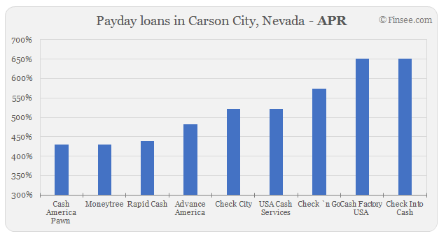 Compare APR of companies issuing payday loans in Carson City, Nevada