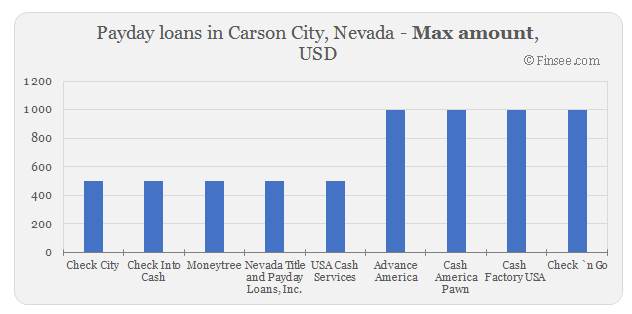 Compare maximum amount of payday loans in Carson City, Nevada
