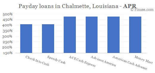 Compare APR of companies issuing payday loans in Chalmette, Louisiana