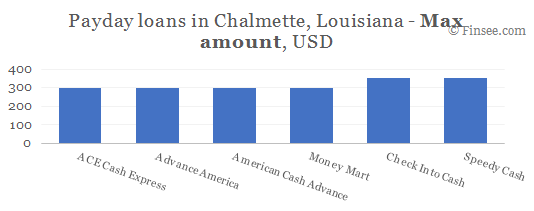 Compare maximum amount of payday loans in Chalmette, Louisiana