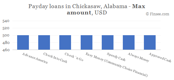 Compare maximum amount of payday loans in Chickasaw, Alabama