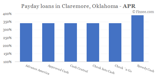 Compare APR of companies issuing payday loans in Claremore, Oklahoma