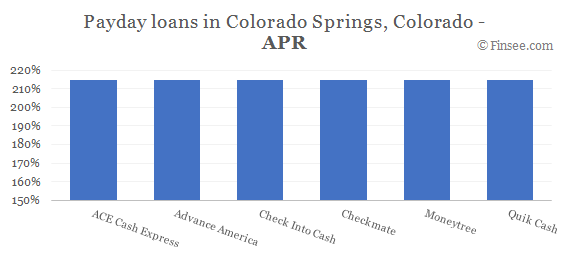 Compare APR of companies issuing payday loans in Colorado Springs, Colorado
