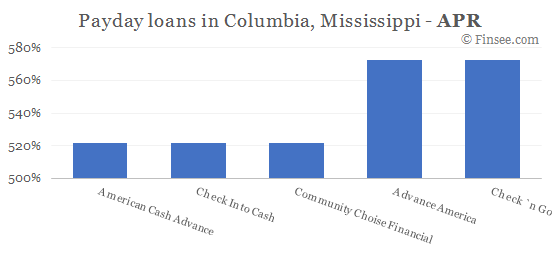 Compare APR of companies issuing payday loans in Columbia, Mississippi