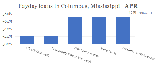 Compare APR of companies issuing payday loans in Columbus, Mississippi