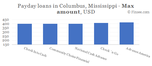 Compare maximum amount of payday loans in Columbus, Mississippi
