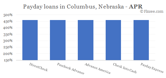 Compare APR of companies issuing payday loans in Columbus, Nebraska