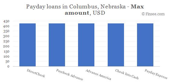 Compare maximum amount of payday loans in Columbus, Nebraska