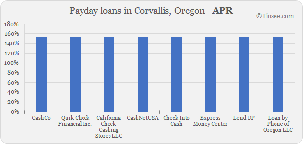 Compare APR of companies issuing payday loans in Corvallis, Oregon