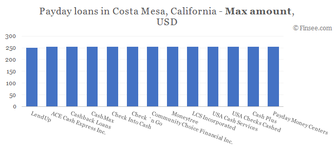 Compare maximum amount of payday loans in Costa Mesa, California