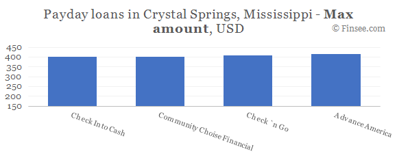 Compare maximum amount of payday loans in Crystal-Springs, Mississippi