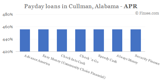 Compare APR of companies issuing payday loans in Cullman, Alabama