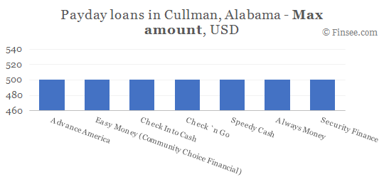 Compare maximum amount of payday loans in Cullman, Alabama