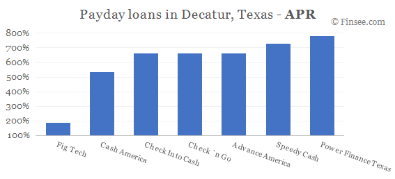 Compare APR of companies issuing payday loans in Decatur, Texas