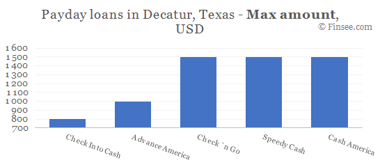 Compare maximum amount of payday loans in Decatur, Texas